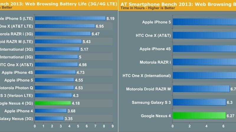 Nexus4Batterietest3G