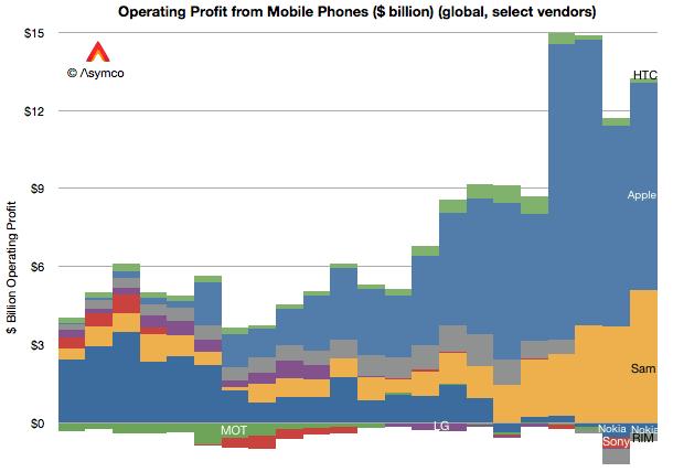 Profit Smartphone Hersteller November 2012