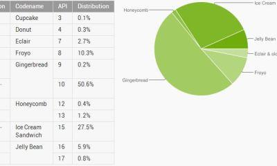 Android Statistik Dezember 2012