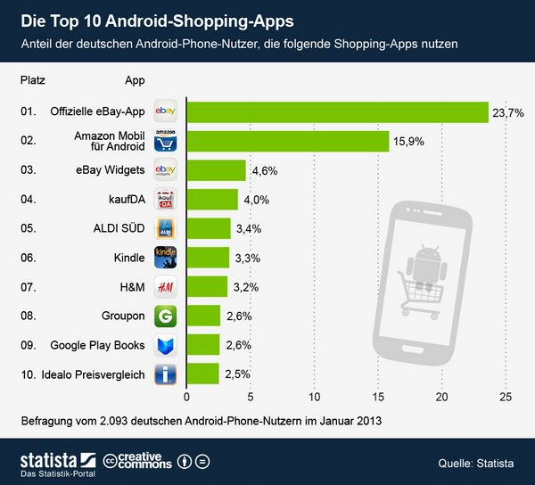 infografik_1007_Die_Top_10_Android_Shopping_Apps__b