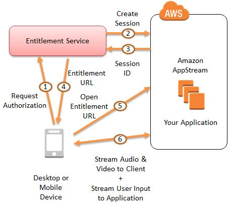 appstream_flow_1