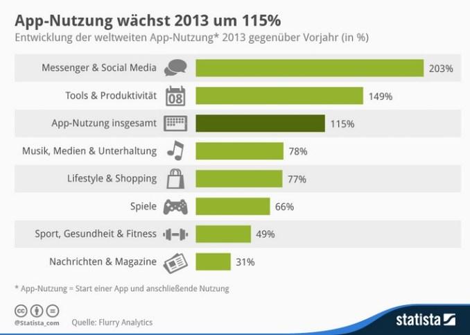 App Nutzung Infografik 2013