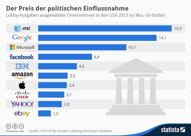 Statista-Infografik_919_lobby-ausgaben-von-tech-unternehmen-in-den-usa-