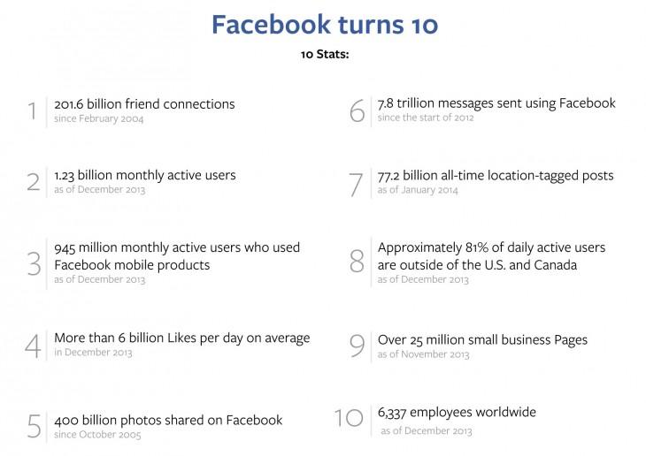 Facebook_10th_Timeline-stats-730x516