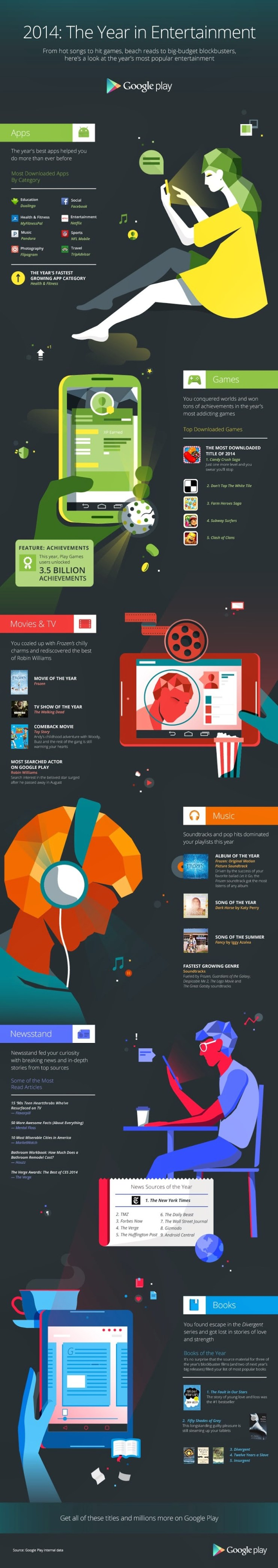 Google Play - End of Year Infographic - 2014 - FINAL