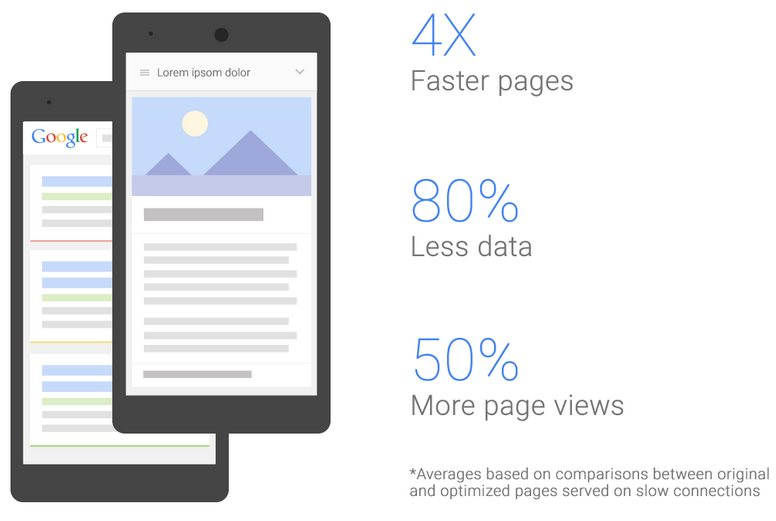 Faster and lighter mobile pages from search
