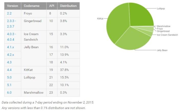 android statistik november 2015