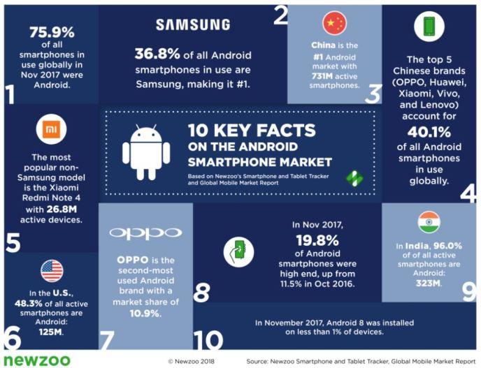 Newzoo Smartphones Globaler Markt Feb 2018