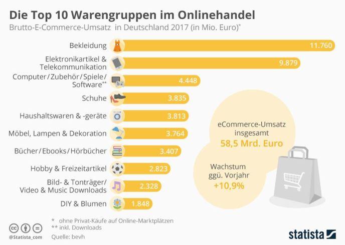 Top 10 Umsatz Online-Shopping 2017 Deutschland