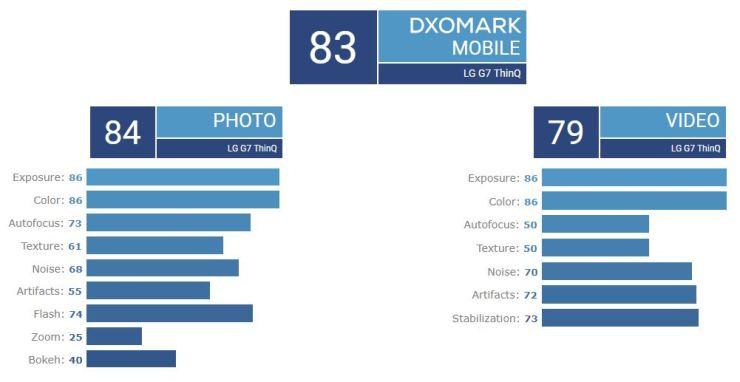 LG G7 DxOMark Score