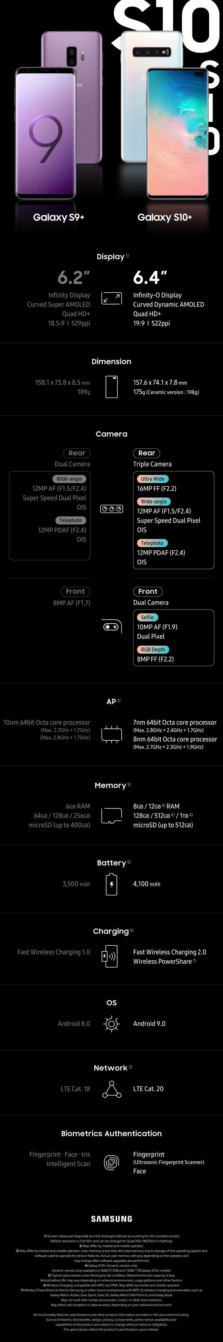 Galaxy S9 Plus vs S10 Plus Infografik