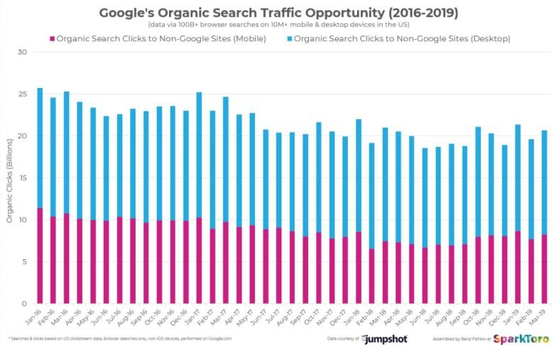 Google Suche ohne Klicks Statistik