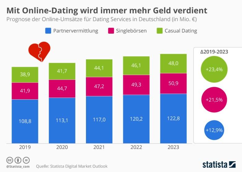 Ein guter Profiltext beim Online-Dating: So werden Sie gefunden!