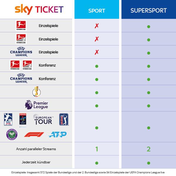 Sportpaket Sky