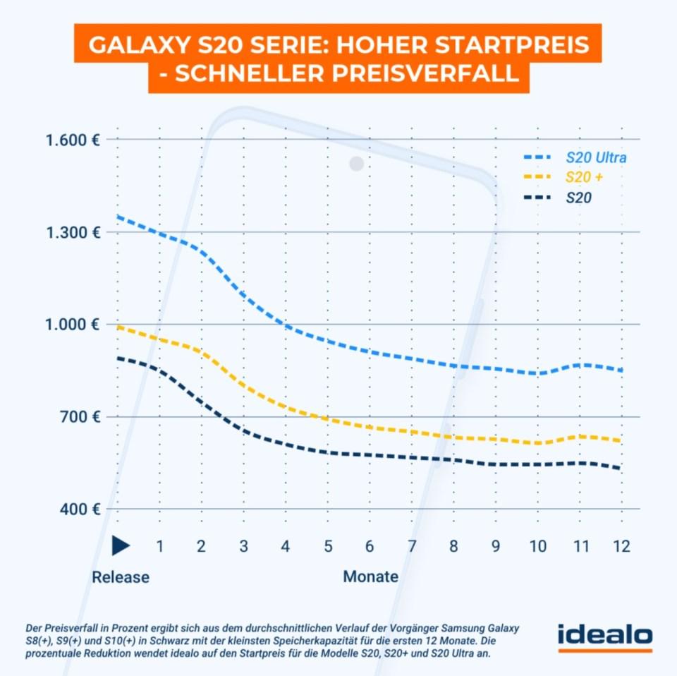 Samsung Galaxy S20 Preisprognose