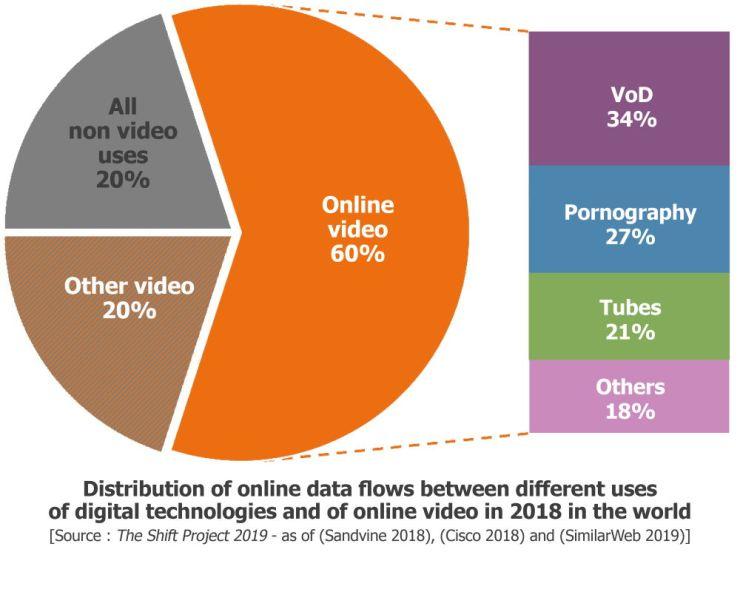 Graphique En Data Flow Of Digital Technologies And Online Video