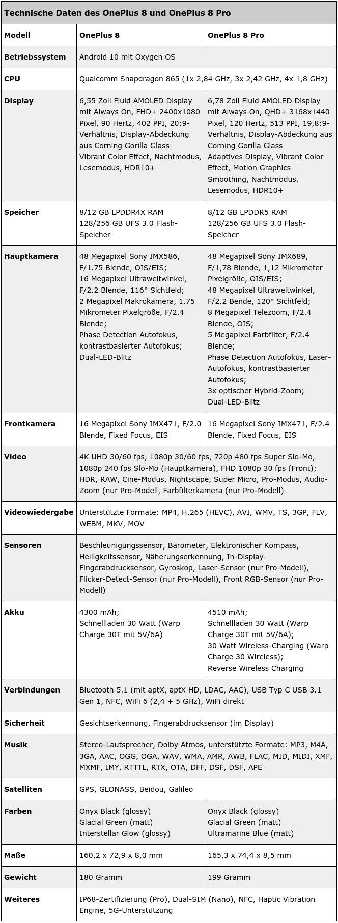 Oneplus 8 Datenblatt Leak
