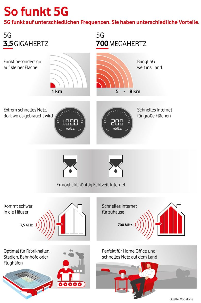 So Funkt 5g Vodafone Infografik