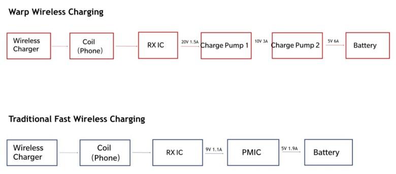 Warp Wireless Charging