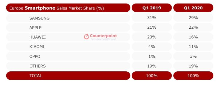 Counterpoint Europe Smartphone Sales Market Share Q1 2020