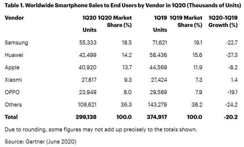 Gartner Q1 2020 Smartphone Verkäufe