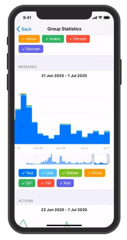 Gruppenstatistik Telegram