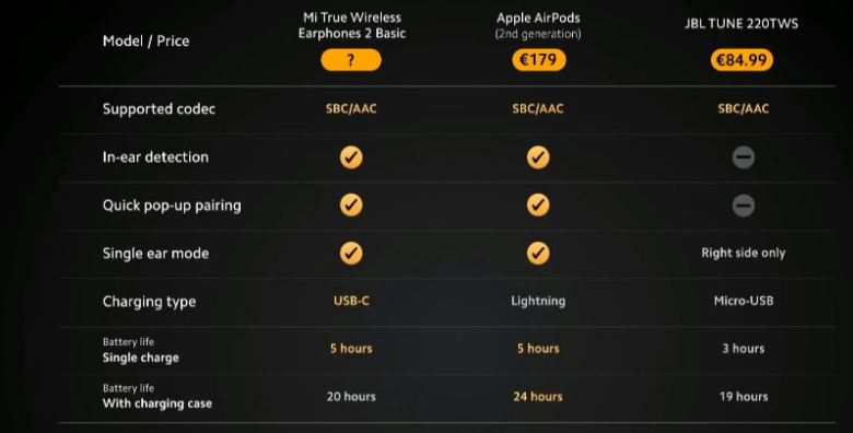 Mi True Wireless Earphones 2 Basic Vergleich