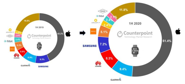 Counterpoint Research Global Smartwatch Shipment Revenue Share In H1 2020 Vs H1 2019 1024x468
