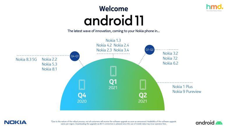 Nokia Android 11 Zeitplan