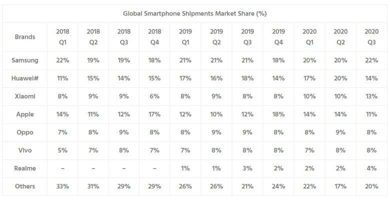 Marketshare Smartphones Bis Q3 2020
