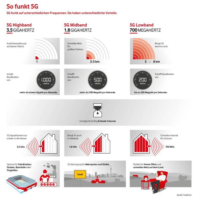 Vodafone 5g Frequenzen (1)