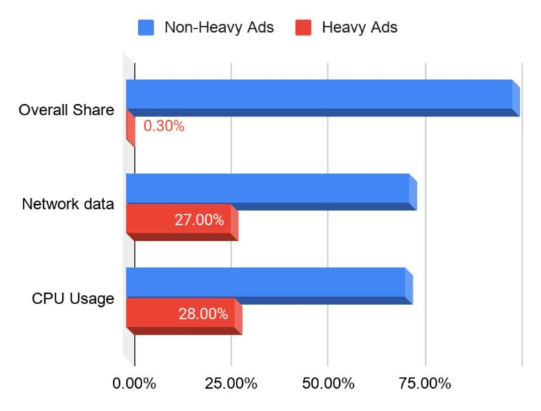 Heavy Ads