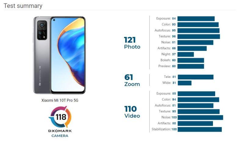 Xiaomi Mi 10t Pro Dxomark