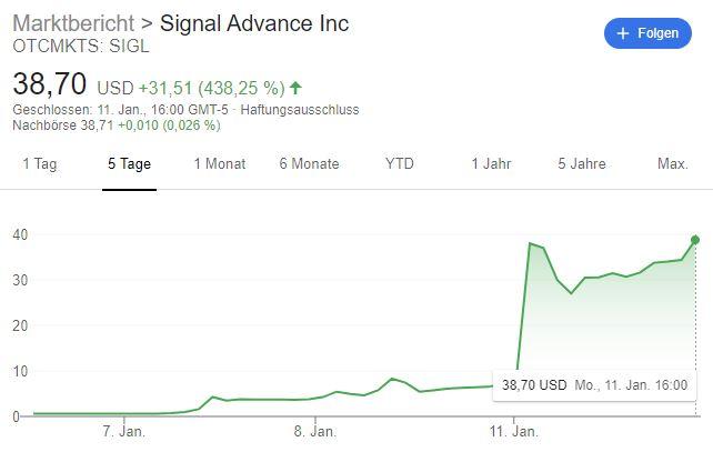 Signal Advance Aktie Nach Musk Tweet