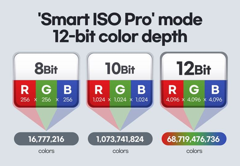 Smart Iso Pro Samsung