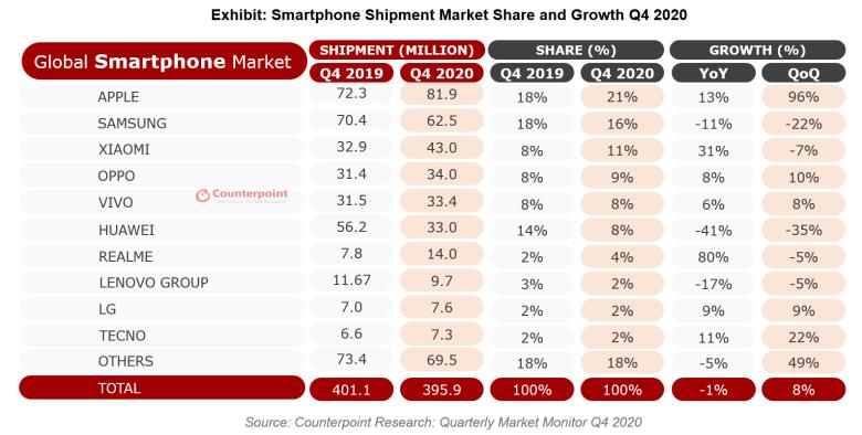 Smartphones Q4 2020 Counterpoint
