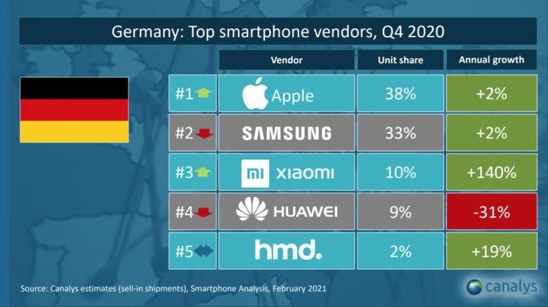 Smartphones Q4 2020 Deutschland