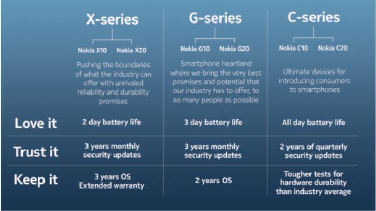 Nokia Updates X G Und C
