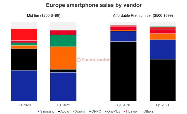Counterpoint Research Q1 2020 2021 European Smartphone Market