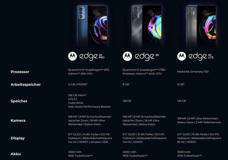 Motorla Edge 20 Serie Daten