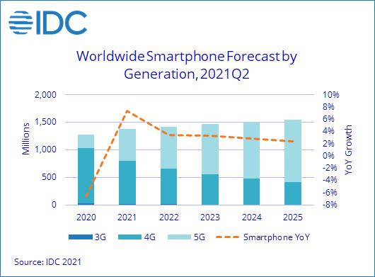 Idc Forecast Smartphones Sales 2021 2022 2023 2024