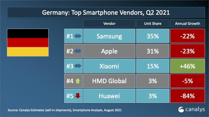 Smartphone Verkaeufe Deutschland Canalys Q2 2021