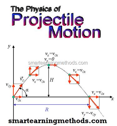 projectile motion and shouryya