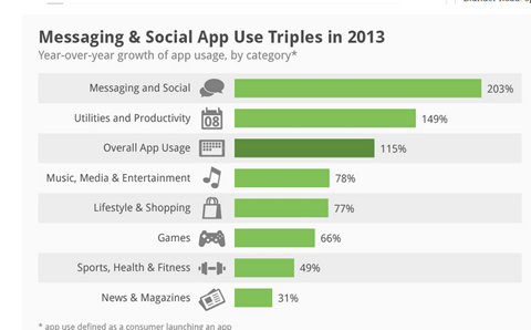 Facebook App Use increased in 2013