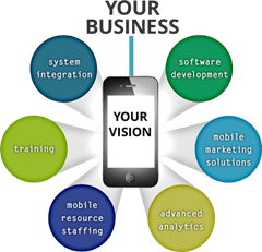 Mobile Consulting best business to start in Asia