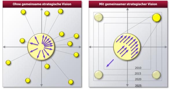 Die strategische Vision als Kraftquelle, um die digitale Transformation zu meistern