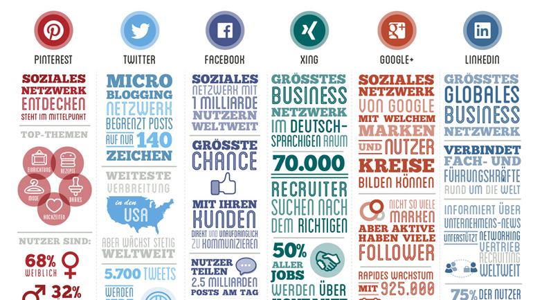 Social Media - aber welche Plattform ist die Richtige?