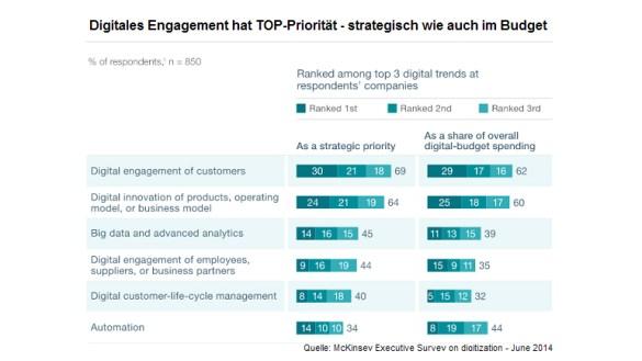 Digitales Engagement hat TOP-Priorität!