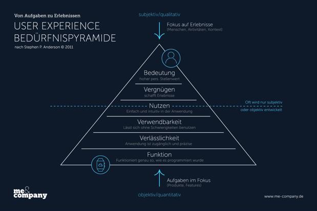 7 Gründe für gutes User Experience Design in der Softwareentwicklung
