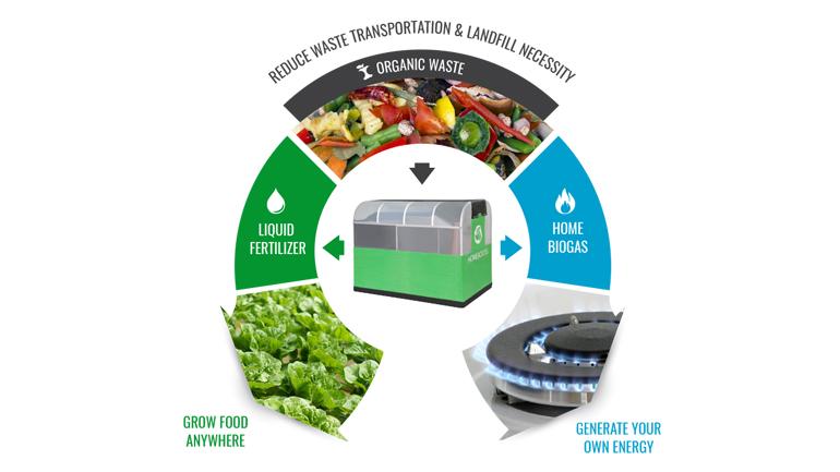 Home Biogas: Macht mehr aus Müll